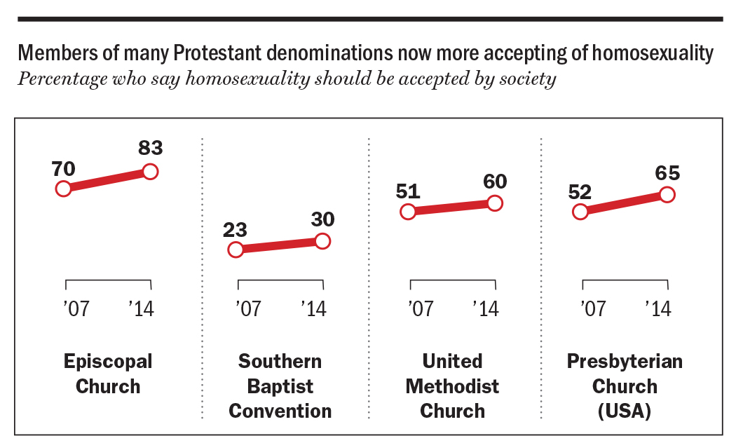 Source: Pew Research Center survey conducted June 4-Sept. 30, 2014.